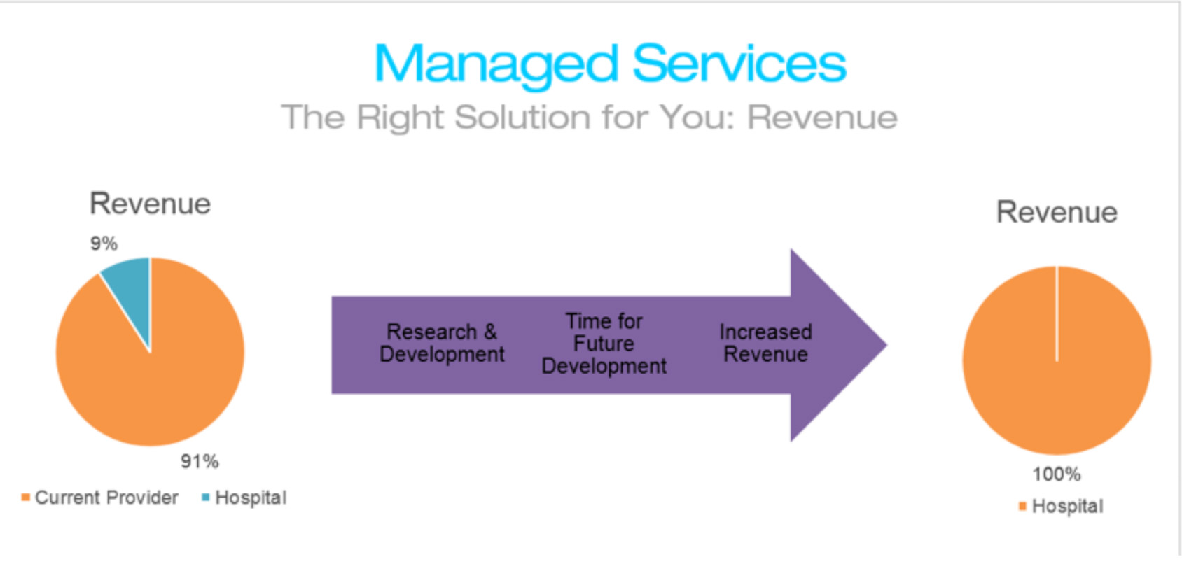 hospital managed services provider for patient entertainment legacy systems